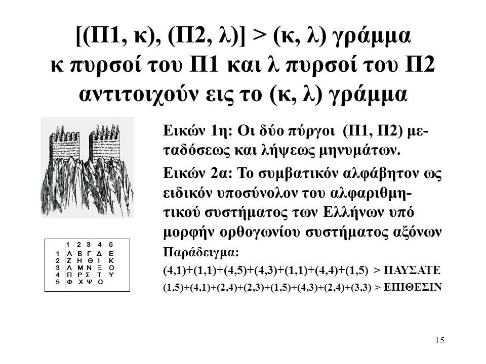 [(Π1, κ), (Π2, λ)] > (κ, λ) γράμμα κ πυρσοί του Π1 και λ πυρσοί του Π2 αντιτοιχούν εις το (κ, λ) γράμμα